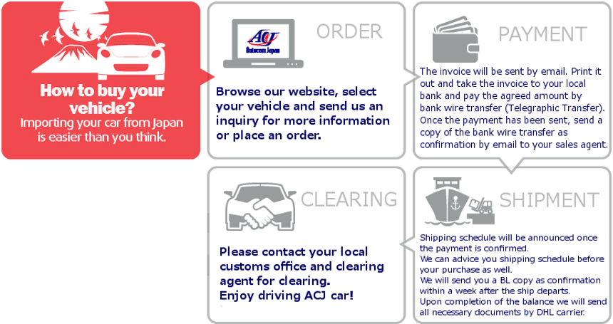 Autocom Japan Oceania: Selling Cars, Clearing & Delivery Service